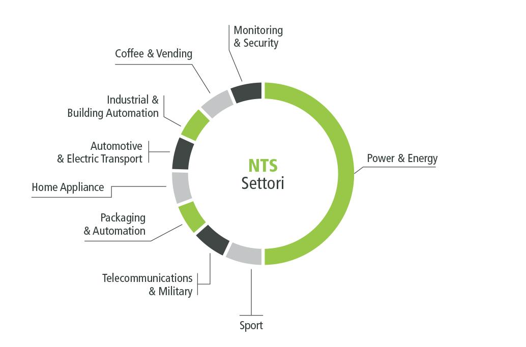 NTS I settori